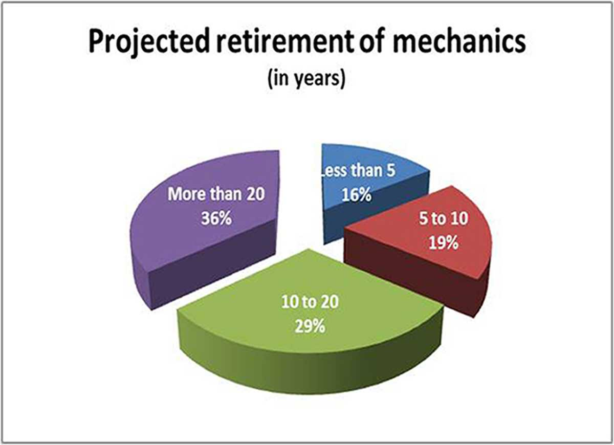 Description: Projected Retirement PH.jpg